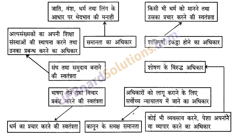 UP Board Solutions for Class 9 Social Science Civics Chapter 6 लोकतांत्रिक अधिकार