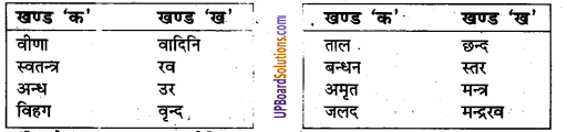 UP Board Solutions for Class 8 Hindi Chapter 1 वीणावादिनि वर दे (मंजरी) 1