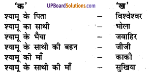 UP Board Solutions for Class 8 Hindi Chapter 2 काकी (मंजरी) 1