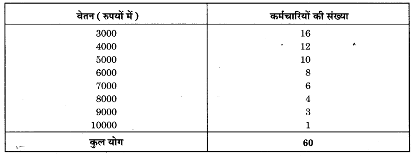 UP Board Solutions for Class 9 Maths Chapter 14 Statistics img-47