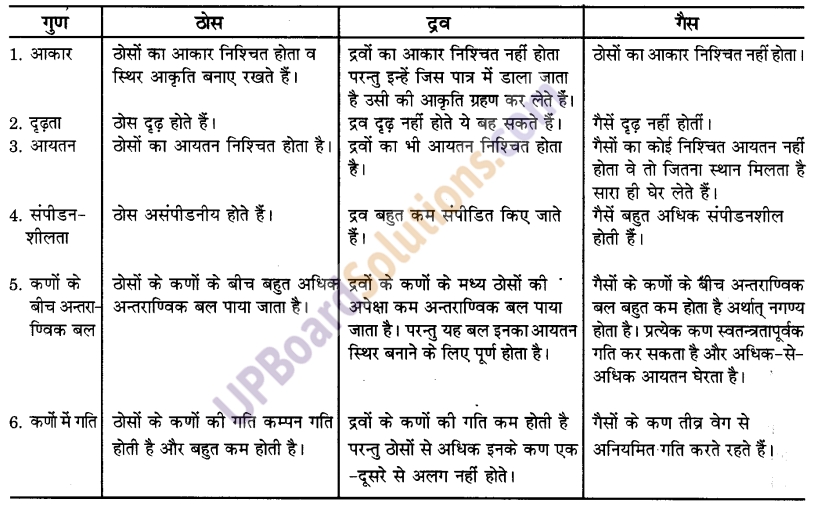 UP Board Solutions for Class 9 Science Chapter 1 Matter in Our Surroundings image - 1