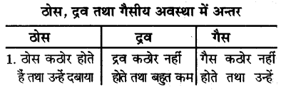UP Board Solutions for Class 9 Science Chapter 1 Matter in Our Surroundings image - 3