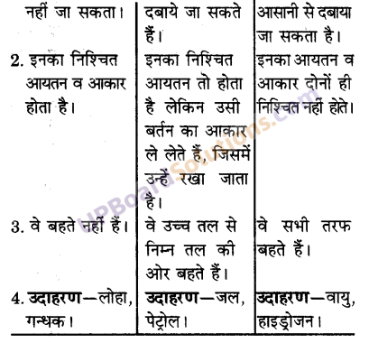 UP Board Solutions for Class 9 Science Chapter 1 Matter in Our Surroundings image - 4