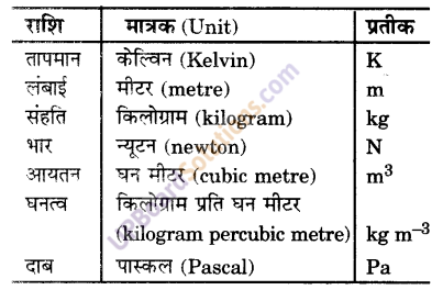UP Board Solutions for Class 9 Science Chapter 1 Matter in Our Surroundings image - 5