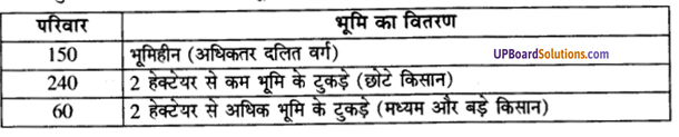 UP Board Solutions for Class 9 Social Science Economics Chapter 1 पालमपुर गाँव की कहानी