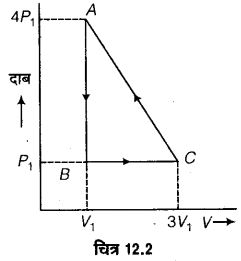 UP Board Solutions for Class 11 Physics Chapter 12 Thermodynamics 13