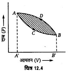UP Board Solutions for Class 11 Physics Chapter 12 Thermodynamics 22
