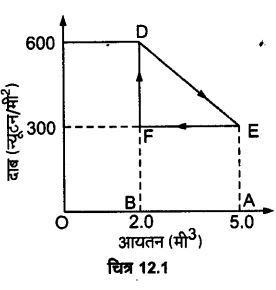UP Board Solutions for Class 11 Physics Chapter 12 Thermodynamics 9