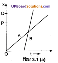UP Board Solutions for Class 11 Physics Chapter 3 Motion in a Straight Line 1