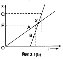 UP Board Solutions for Class 11 Physics Chapter 3 Motion in a Straight Line 2