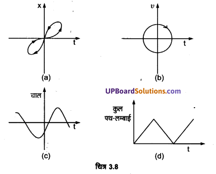 UP Board Solutions for Class 11 Physics Chapter 3 Motion in a Straight Line 20