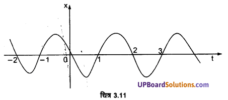 UP Board Solutions for Class 11 Physics Chapter 3 Motion in a Straight Line 24
