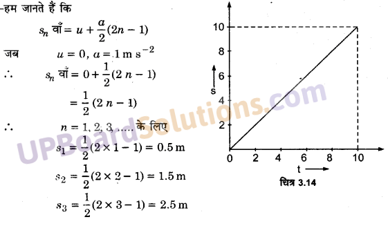 UP Board Solutions for Class 11 Physics Chapter 3 Motion in a Straight Line 27