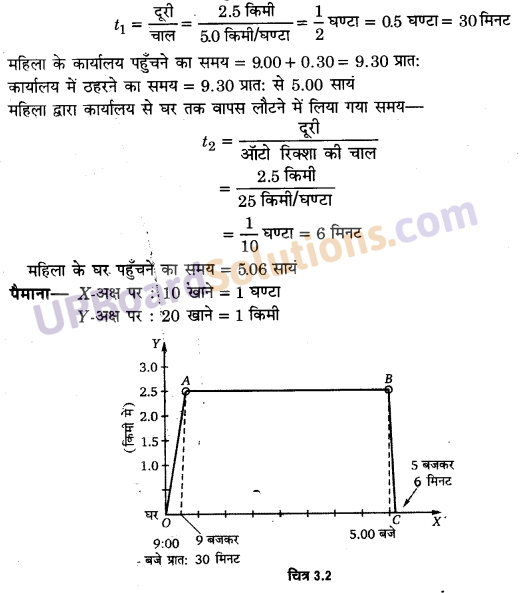 UP Board Solutions for Class 11 Physics Chapter 3 Motion in a Straight Line 3