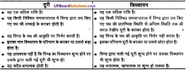UP Board Solutions for Class 11 Physics Chapter 3 Motion in a Straight Line 43