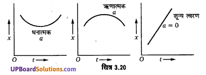 UP Board Solutions for Class 11 Physics Chapter 3 Motion in a Straight Line 50