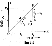 UP Board Solutions for Class 11 Physics Chapter 3 Motion in a Straight Line 51