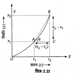 UP Board Solutions for Class 11 Physics Chapter 3 Motion in a Straight Line 53