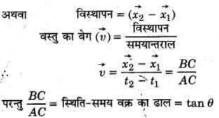 UP Board Solutions for Class 11 Physics Chapter 3 Motion in a Straight Line 54