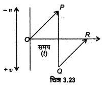 UP Board Solutions for Class 11 Physics Chapter 3 Motion in a Straight Line 55