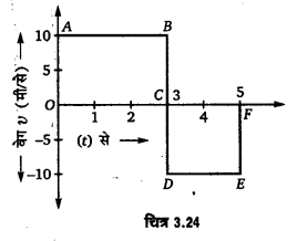 UP Board Solutions for Class 11 Physics Chapter 3 Motion in a Straight Line 56