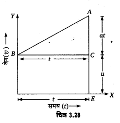 UP Board Solutions for Class 11 Physics Chapter 3 Motion in a Straight Line 61