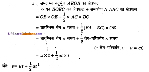 UP Board Solutions for Class 11 Physics Chapter 3 Motion in a Straight Line 63