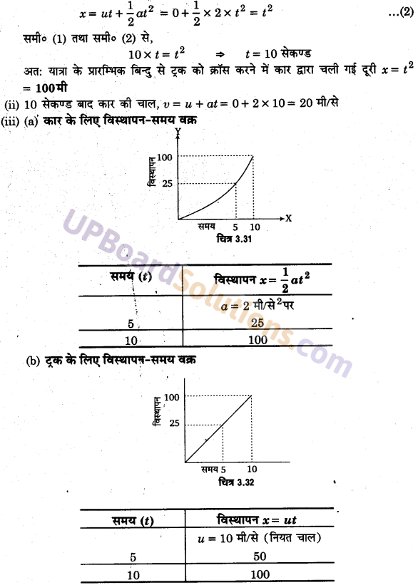 UP Board Solutions for Class 11 Physics Chapter 3 Motion in a Straight Line 73