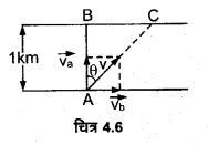 UP Board Solutions for Class 11 Physics Chapter 4 Motion in a plane 14