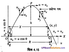 UP Board Solutions for Class 11 Physics Chapter 4 Motion in a plane 61
