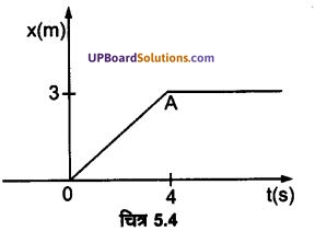 UP Board Solutions for Class 11 Physics Chapter 5 Laws of motion 13