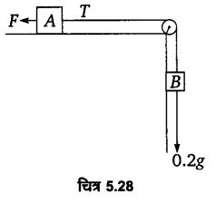 UP Board Solutions for Class 11 Physics Chapter 5 Laws of motion 77