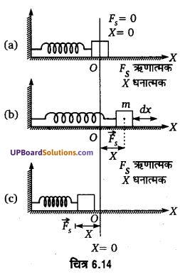 UP Board Solutions for Class 11 Physics Chapter 6 Work Energy and power 48