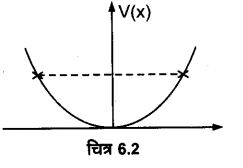 UP Board Solutions for Class 11 Physics Chapter 6 Work Energy and power 5