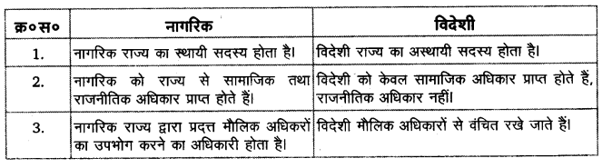 UP Board Solutions for Class 11 Political Science Political theory Chapter 6 Citizenship 2