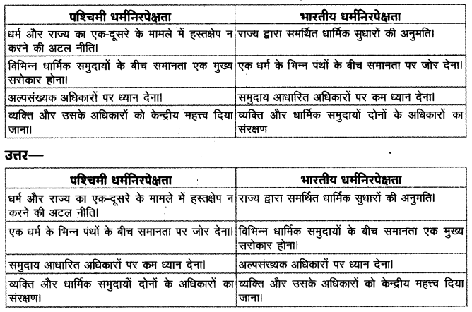 UP Board Solutions for Class 11 Political Science Political theory Chapter 8 Secularism 1