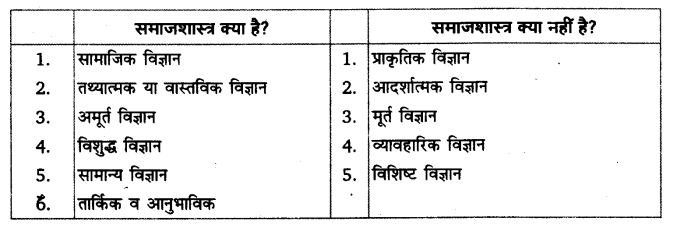UP Board Solutions for Class 11 Sociology Introducing Sociology Chapter 1 Sociology and Society 1