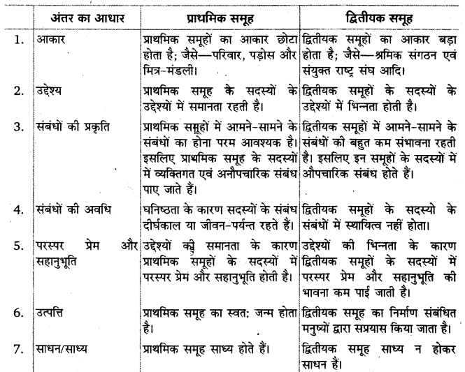 UP Board Solutions for Class 11 Sociology Introducing Sociology Chapter 2 Terms, Concepts and their Use in Sociology 1