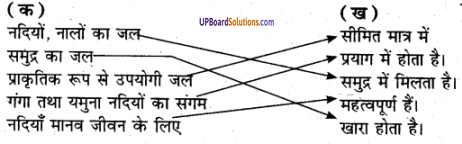 UP Board Solutions for Class 6 Environment Chapter 4जल img-1