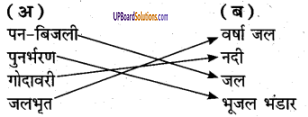 UP Board Solutions for Class 6 Environment Chapter 5जल संचयन एवं पुनर्भरण img-1