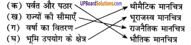 UP Board Solutions for Class 6 Geography Chapter 5मानचित्रण img-1