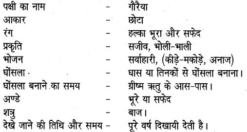 UP Board Solutions for Class 6 Hindi Chapter 15 खग, उड़ते रहना (मंजरी) 1