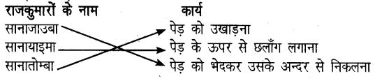 UP Board Solutions for Class 6 Hindi Chapter 16 कौन बनेगा निंगथउ (मंजरी) 1