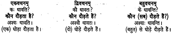 UP Board Solutions for Class 6 Sanskrit Chapter 1 पुनरावलोकनम्-1 1