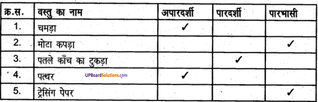 UP Board Solutions for Class 6 Science Chapter 2पदार्थ एवें पदार्थ के समूह img-1