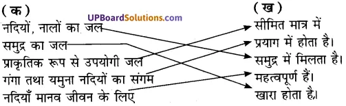 UP Board Solutions for Class 7 Environment Chapter 3अपशिष्ट एवं उसका निस्तारण img-1