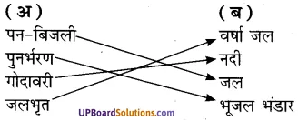 UP Board Solutions for Class 7 Environment Chapter 5जल संचयन एवं पुनर्भरण img-1
