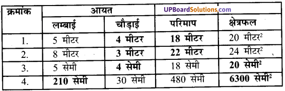 UP Board Solutions for Class 7 Maths Chapter 12 क्षेत्रमिति (मेंसुरेशन) 2