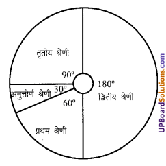 UP Board Solutions for Class 7 Maths Chapter 3 साँख्यिकी 1