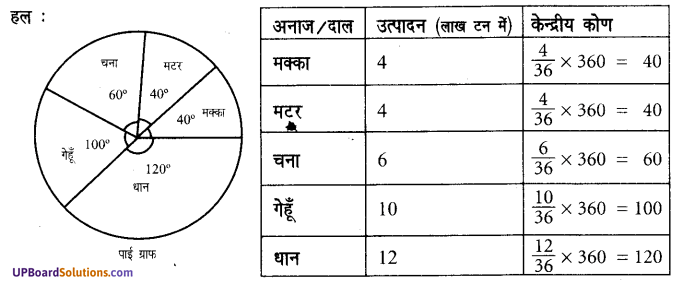 UP Board Solutions for Class 7 Maths Chapter 3 साँख्यिकी 13